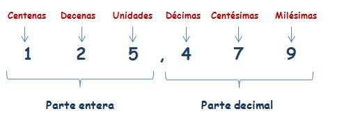 ⏩Números Decimales - Matematicas Cuarto Primaria | AulaFacil.com ...