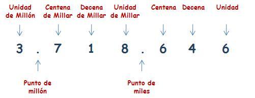 ▷ Números de 7 Cifras - Matematicas Cuarto Primaria