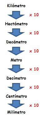 Medidas De Longitud Matemáticas Quinto Primaria 10 Años