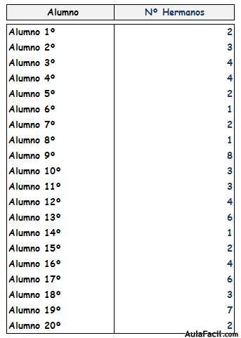 ⏩La Estadistica - Matemáticas Quinto Primaria (10 años) | AulaFacil ...