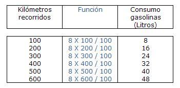 ⏩Funciones - Matemáticas Tercero ESO (14 años)   AulaFacil.com: Los ...