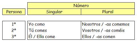 ⏩El verbo - Lengua Cuarto de Primaria (9 años) | AulaFacil.com: Los ...