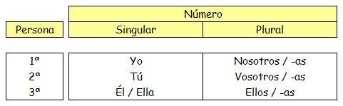 ⏩Los pronombres personales - Lengua Cuarto de Primaria (9 años ...