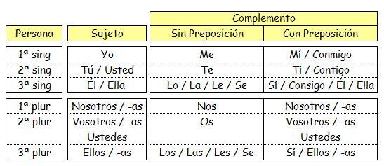 ⏩Los pronombres personales - Lengua Quinto Primaria (10 años ...