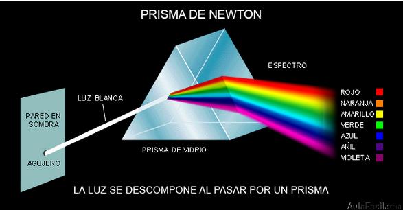 Curso gratis de educaci n pl stica y visual 1 eso el for Luz blanca o amarilla