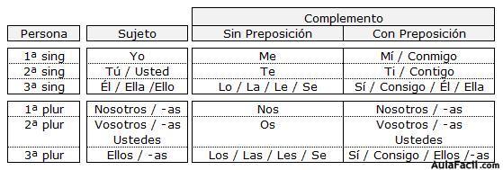 ⏩Los pronombres - Lengua Primero ESO (12 años) | AulaFacil.com: Los ...