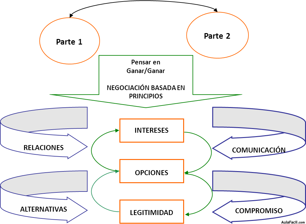 Los 7 Elementos De La Negociación De Harvard Método