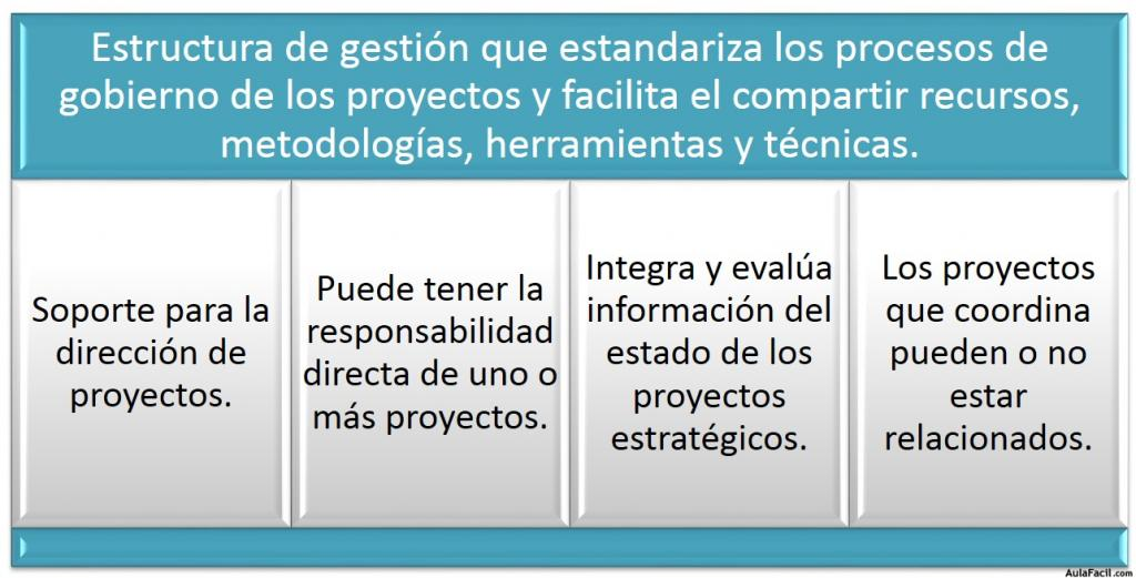 Curso gratis de procesos y conceptos avanzados de for Oficina de proyectos