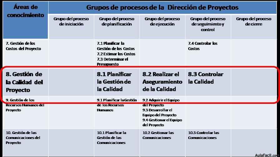 🥇▷【 Ubicación de los procesos de gestión de la calidad como ...