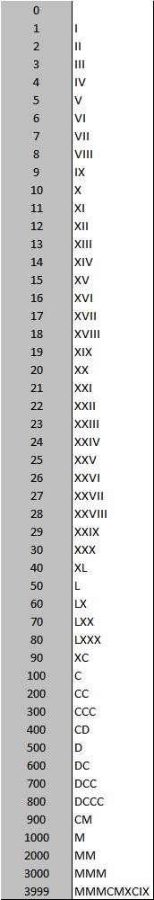 Numeroromano Fórmulas Excel
