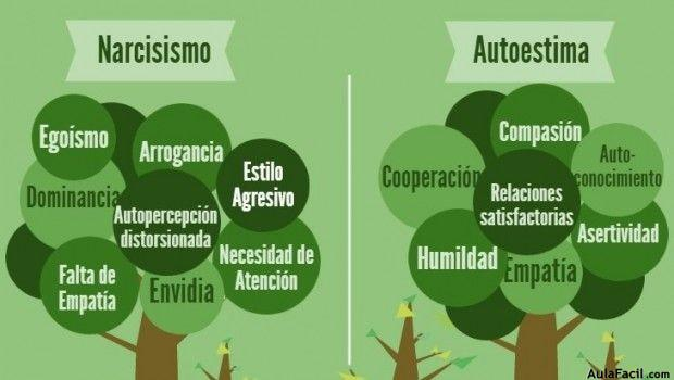 Autoestima vs Narcisismo