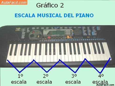 Curso gratis de piano infantil i escalas musicales del for Strumento online gratuito piano piano