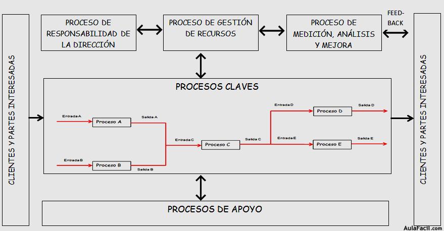 Curso gratis de sistema gesti n calidad iso 9001 for Mapeo de procesos ejemplo