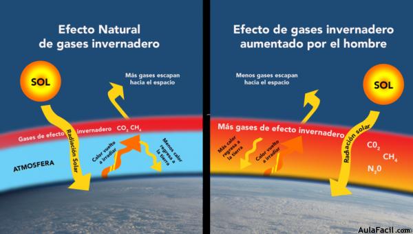 ⏩Efecto invernadero - Estudio del Cambio Climático   AulaFacil.com ...