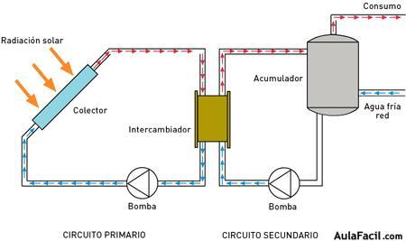 ⏩c 243 Mo Funciona Una Instalaci 243 N Solar T 233 Rmica Energ 237 A
