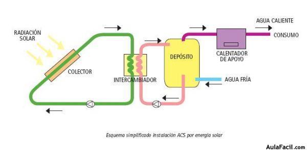 C 243 Mo Funciona Una Instalaci 243 N Solar T 233 Rmica Energ 237 A