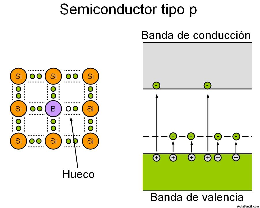 Semiconductor Tipo P