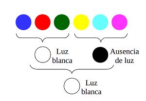 Blanco Y Negro El Color