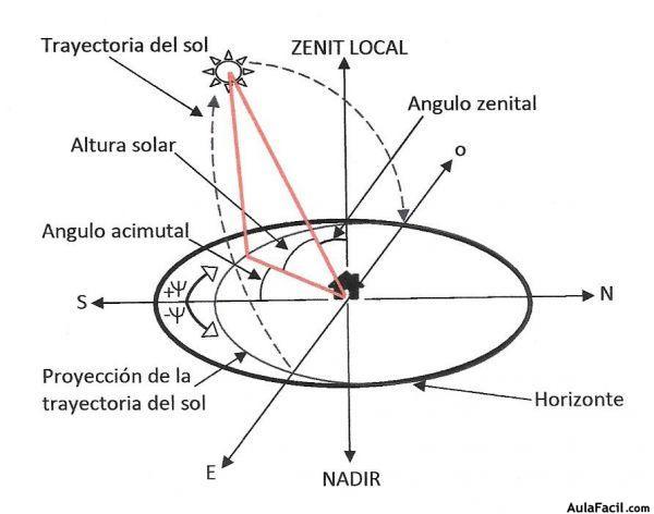 Angulo Cenital Y La Elevaci 243 N Solar Energ 237 A Solar