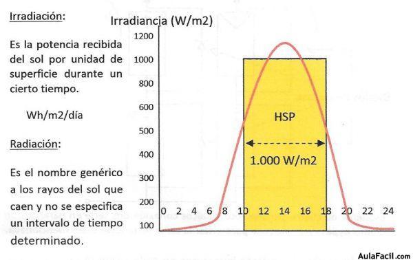 Hps Horas Pico Sol Energ 237 A Solar Fotovoltaica 1