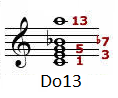13 chords compare 9th 11th omitted