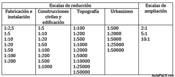 Curso gratis de educaci n pl stica y visual 3 eso for Programa para hacer planos a escala