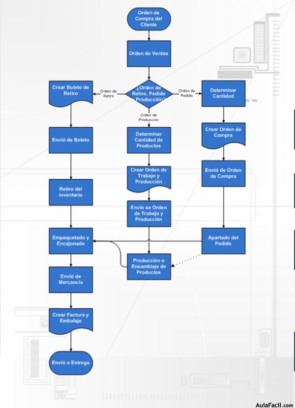 Construcción del Diagrama II - Microsoft Office Visio