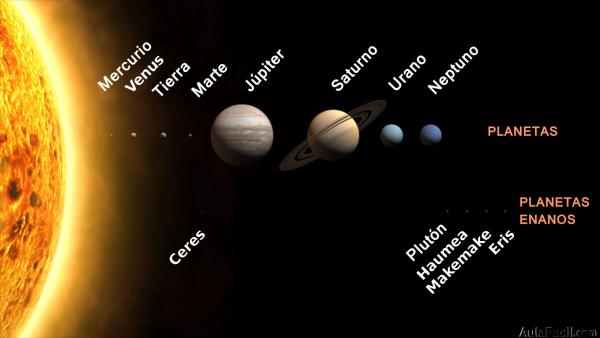 Planetas del Sistema Solar a escala