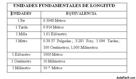 ⏩Unidades Fundamentales de Longitud - Física General I - Notaciones ...