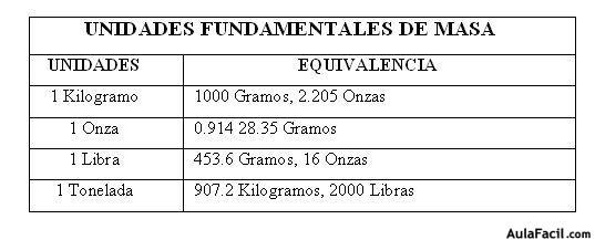 ⏩Unidades Fundamentales de Masa y Tiempo - Física General I ...