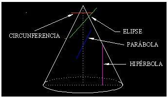 matemáticas conicas