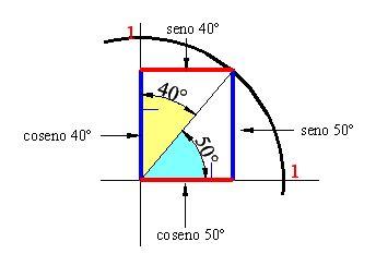 ⏩Ángulos Complementarios - Trigonometría Plana | AulaFacil.com: Los ...