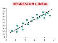Resultado de imagen de recta de regresión lineal