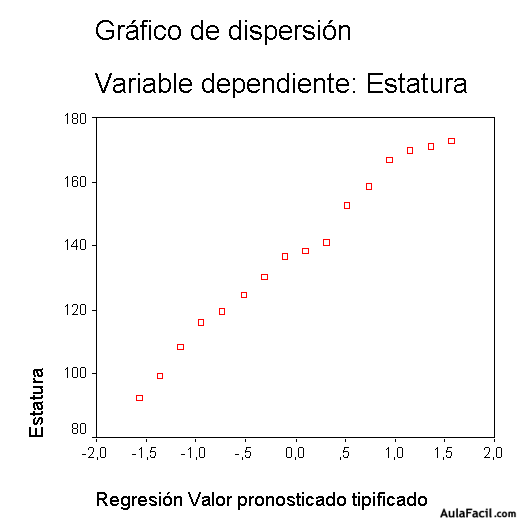 Gráfico de dispersión variable