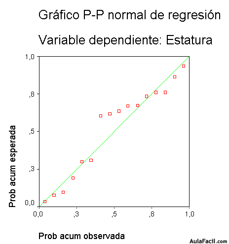 grafico pp normal de regresion variable dependiente
