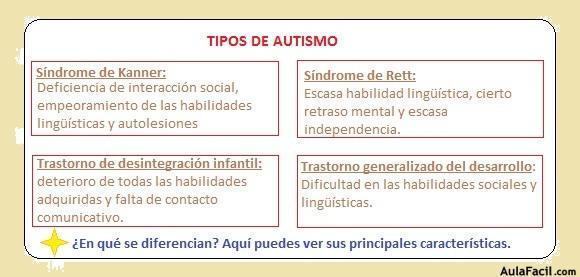 Tipos De Autismo Autismo Trastorno Del Espectro Autista Tea